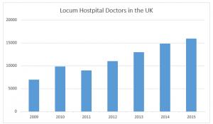 Locum Hospital Doctors In The UK